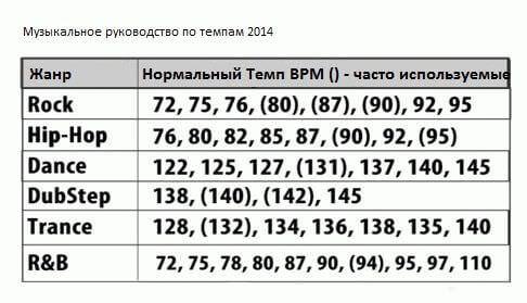 Таблица темпов