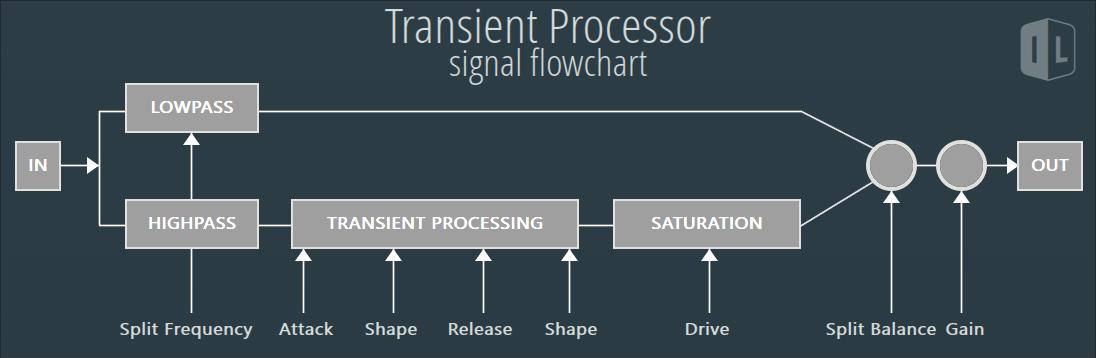 TransientProcessor